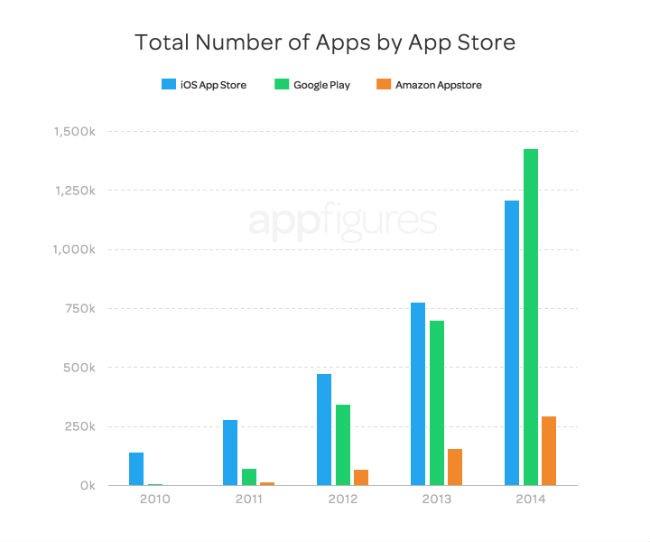 evolución de apps
