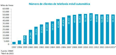 numero_de_clientes_telefonia_movil