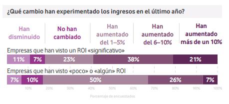Imagen 2: Las empresas que han visto un ROI significativo gracias a IoT han obtenido mayores ingresos