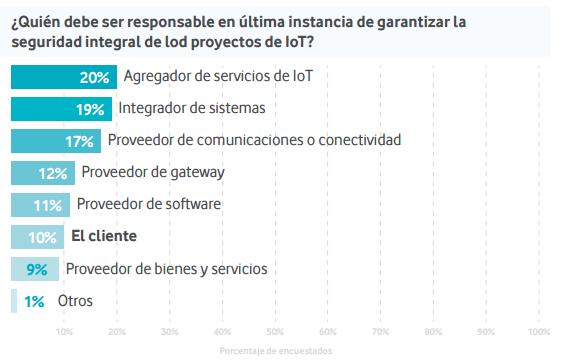 Pocas empresas creen que es responsabilidad suya proteger sus proyectos de IoT.