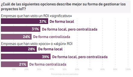 Imagen 4: La gestión local de los proyectos IoT tiende a generar un mayor ROI.