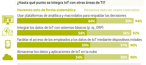 La mayoría de las empresas utiliza los datos de IoT en toda la organización.