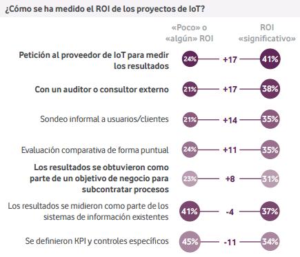 Imagen 3: Las empresas con mejores resultados en IoT recurrieron a proveedores externos para hacer un seguimiento de los resultados.