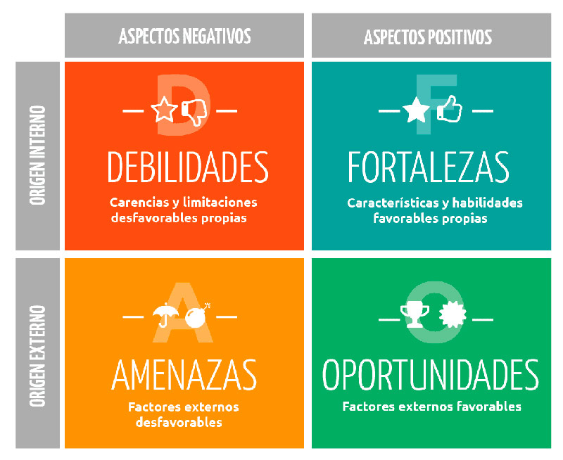 Elementos de un análisis DAFO