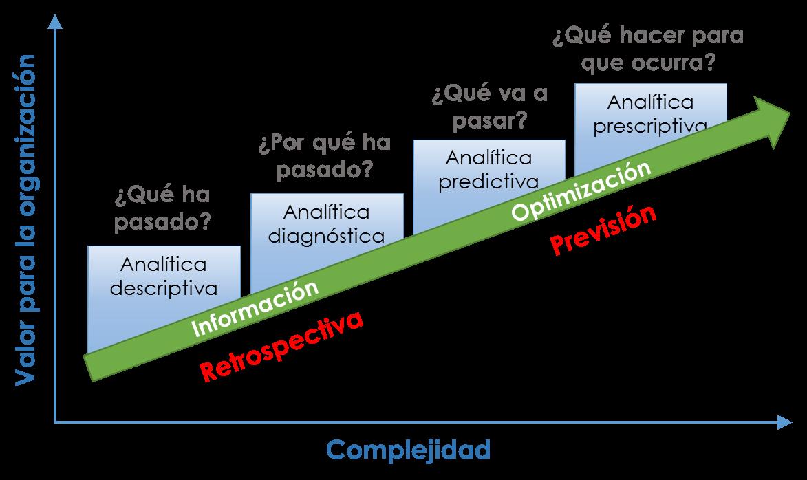 Niveles de valor y complejidad de un proyecto BI