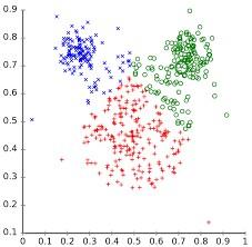 Representación gráfica de un clúster de 3 grupos