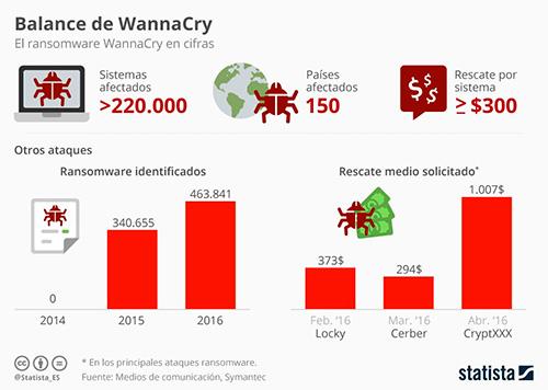 Balance de daños del ataque de WannaCry