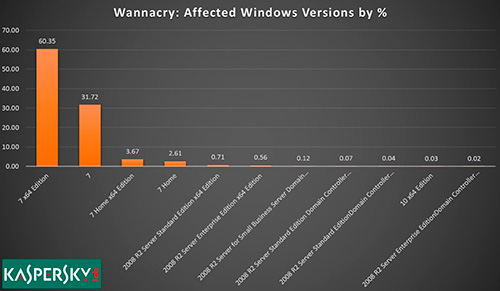 Versiones de Windows afectadas por WannaCry