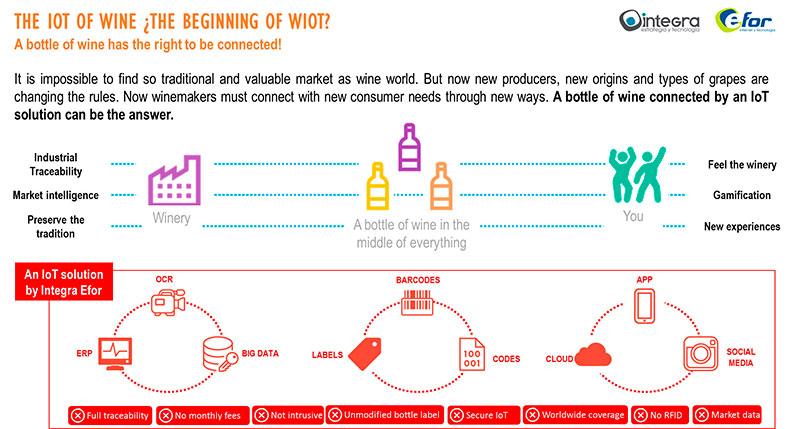La solución IoT para la industria de embotellado de vino nos conecta directamente con el usuario.
