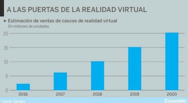 estimación ventas cascos de RV