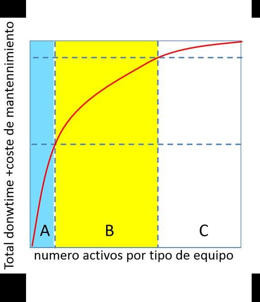 modelo de clasificación abc