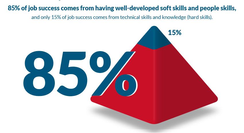El 85% del éxito en el trabajo procede del desarrollo de soft skills.