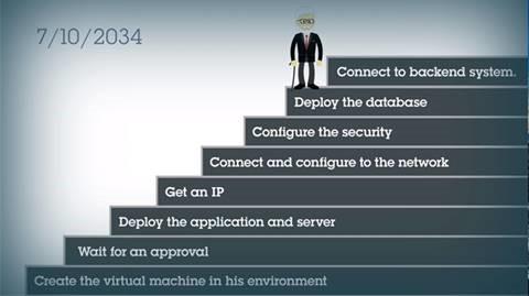 Paso 3: aprovisionamiento de una máquina virtual