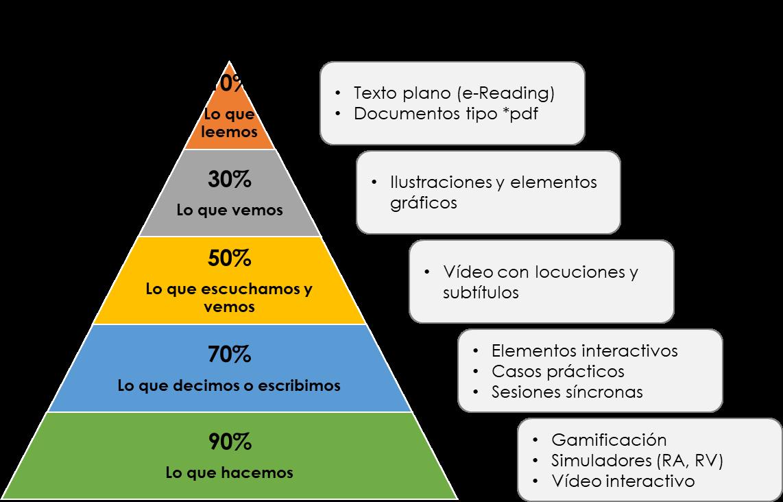 Recursos e-learning para cada fase de aprendizaje