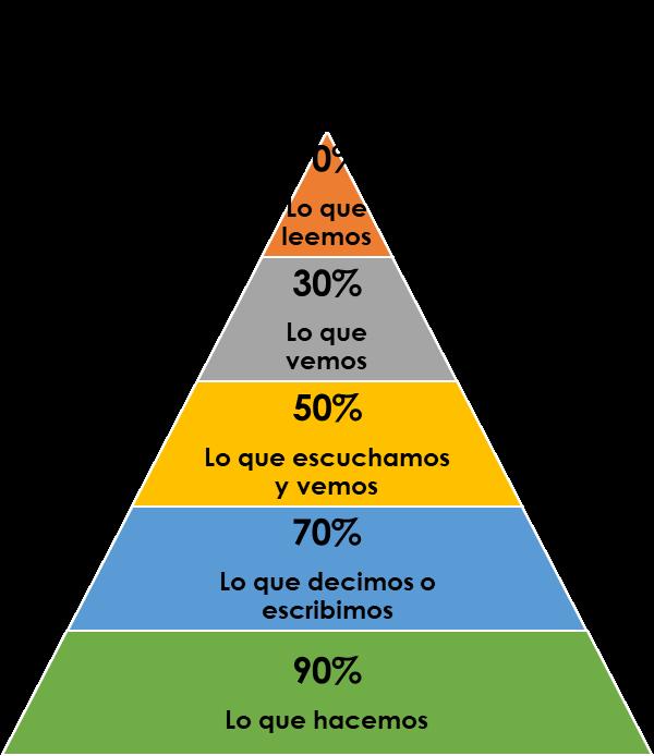 Pirámide de aprendizaje de Edgar Dale