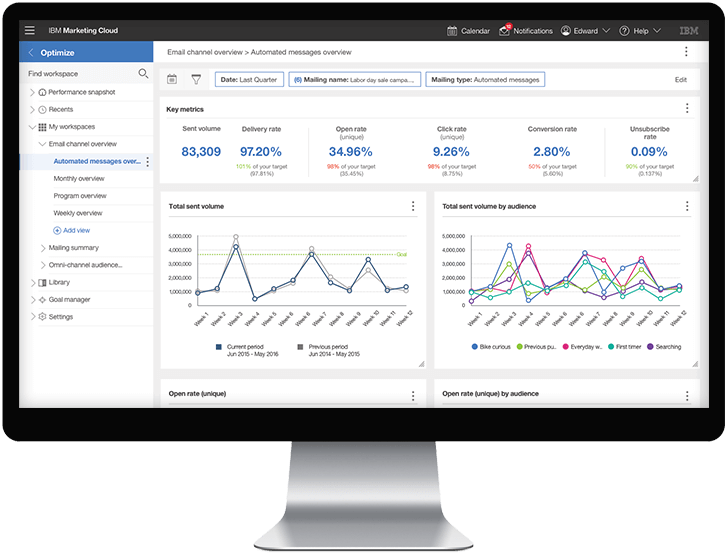 Watson Performance Insights
