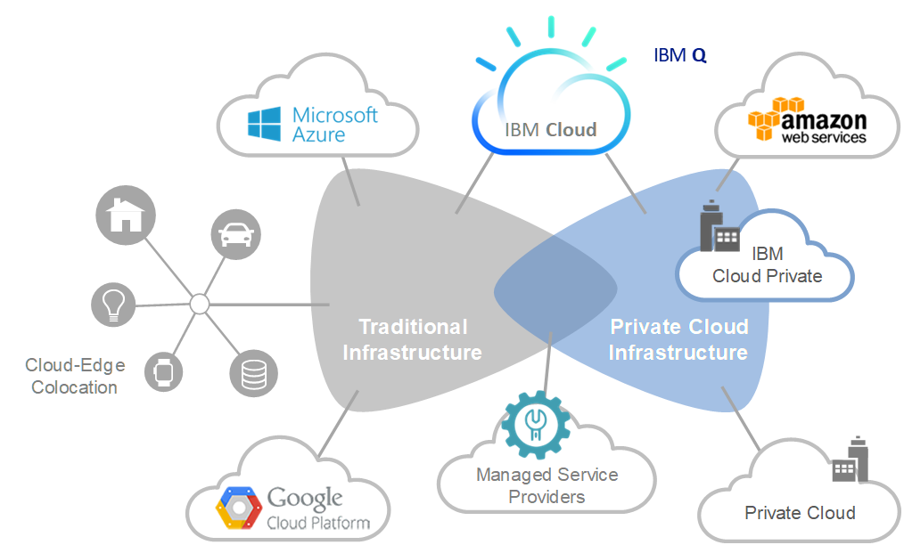 cloud ibm